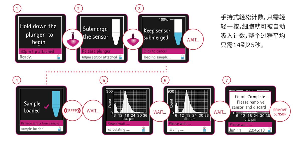 默克密理博 Merck Millipore 手持式细胞计数器 Scepter 2.0产品优势