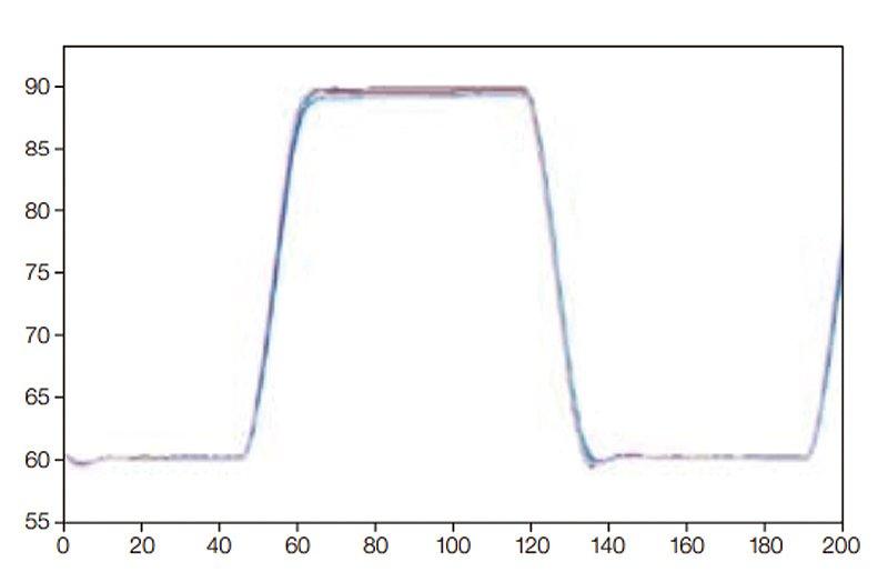 伯乐 Bio-Rad  梯度PCR仪 C1000 单96模块 1851196产品优势