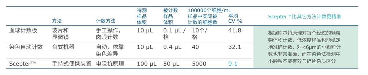 默克密理博 Merck Millipore 手持式细胞计数器 Scepter 2.0产品参数