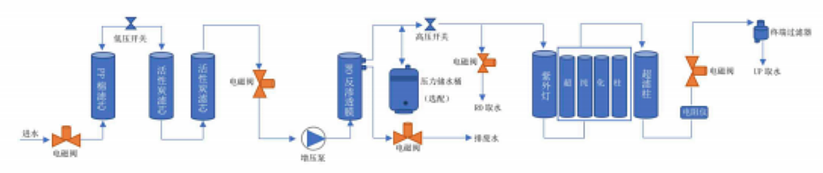 上海硕鼎 理化型超纯水机 LD-UPW产品优势
