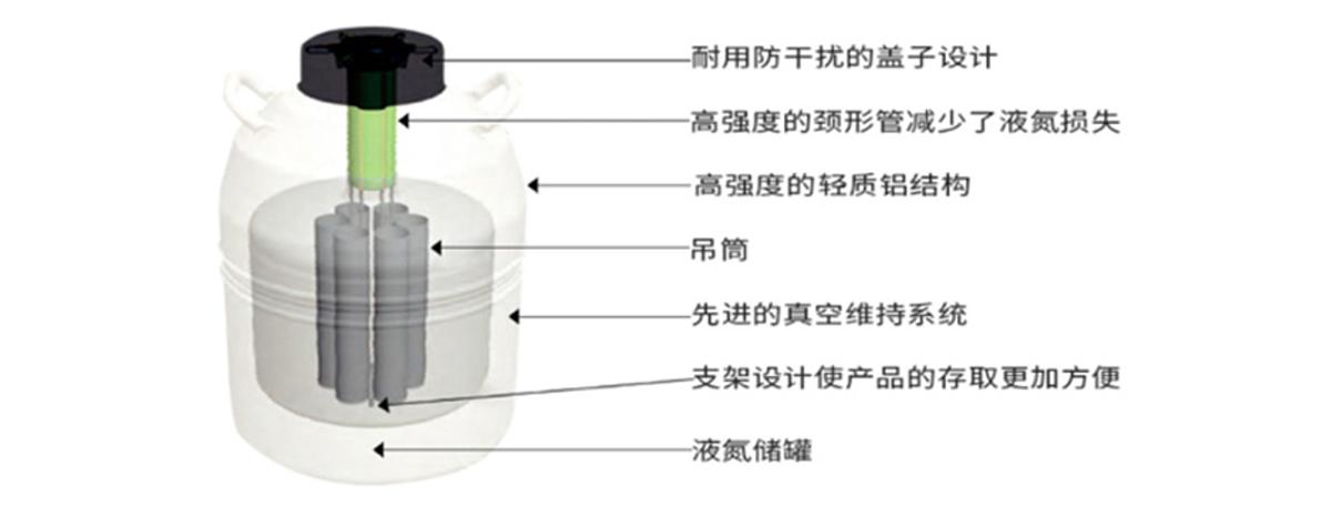 MVE Lab系列液氮罐 LAB50产品优势