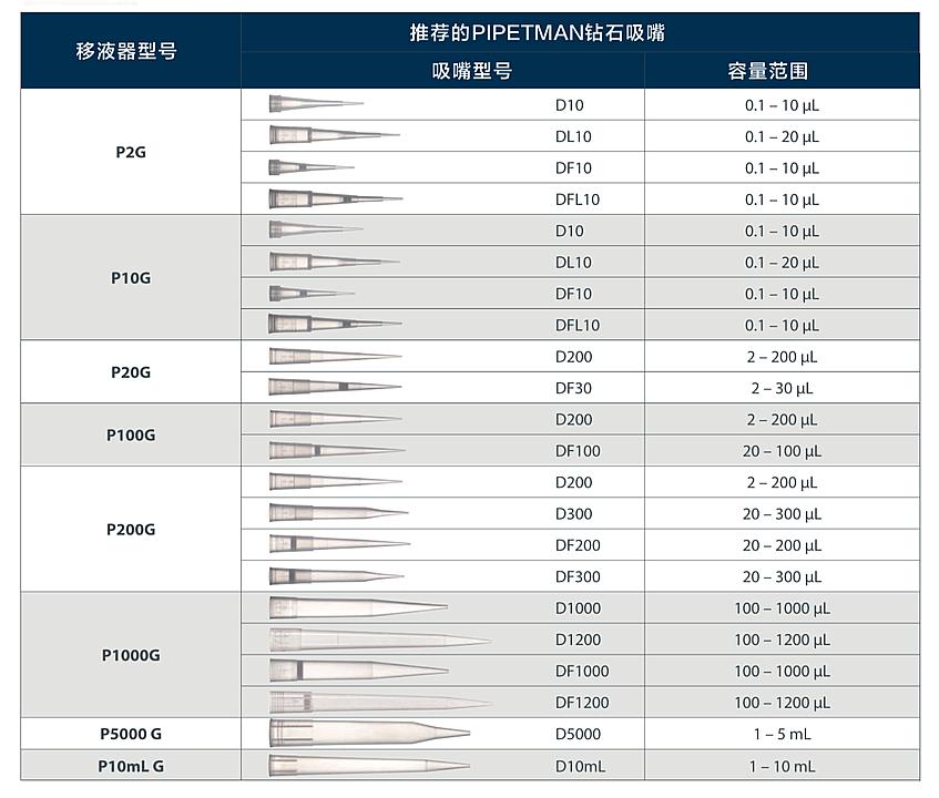 吉尔森 Gilson PG型移液器 100-1000µL F144059M产品细节