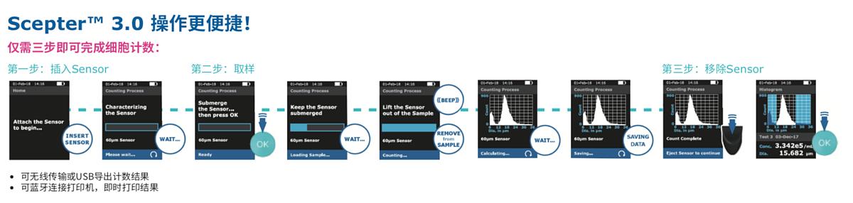 默克密理博 Merck Millipore 手持式细胞计数器 Scepter 3.0使用方法