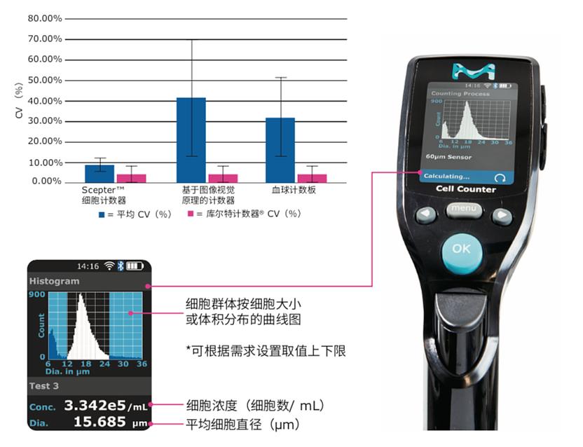 默克密理博 Merck Millipore 手持式细胞计数器 Scepter 3.0产品优势