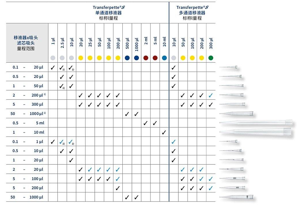 普兰德 Brand Transferpette S-8数字可调量程八道移液器20-200μl 705910配置清单