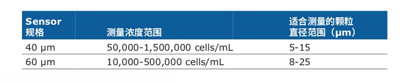 默克密理博 Merck Millipore 手持式细胞计数器 Scepter 3.0产品参数