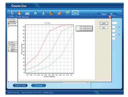 Countstar 细胞计数仪  IC1000产品优势