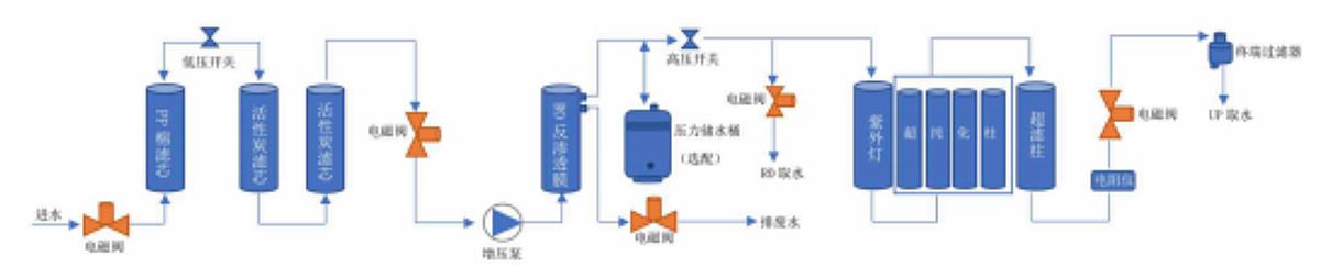 上海砾鼎 超低有机物型纯水机 LD-UPW-V产品优势