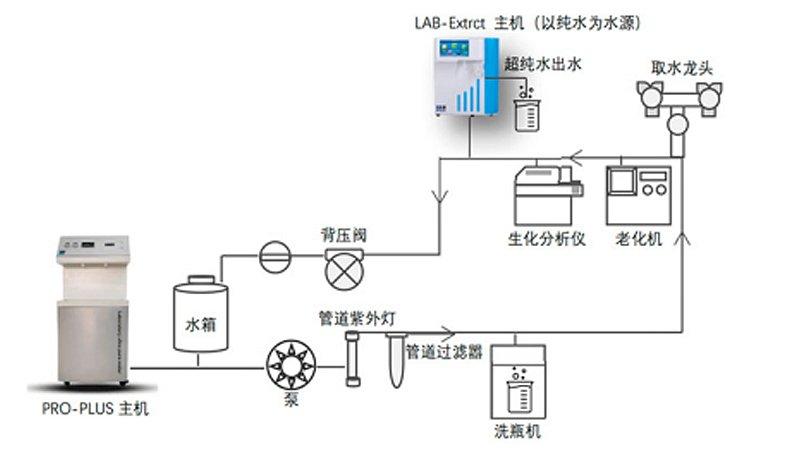 上海砾鼎 配生化去离子超纯水机 LD-DI-60产品细节
