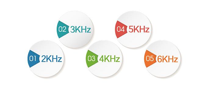 好博Haobro 中频干扰电疗仪 HB-ZP4产品优势