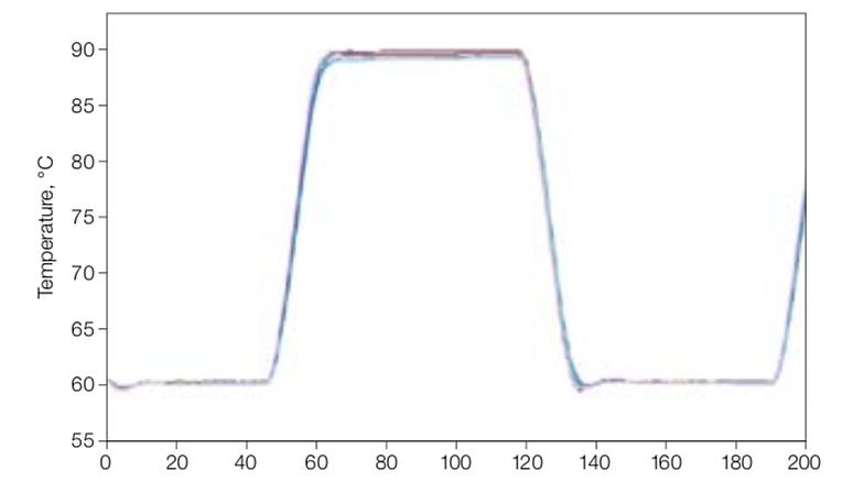 伯乐 C1000 PCR仪 1851148 双48模块产品优势