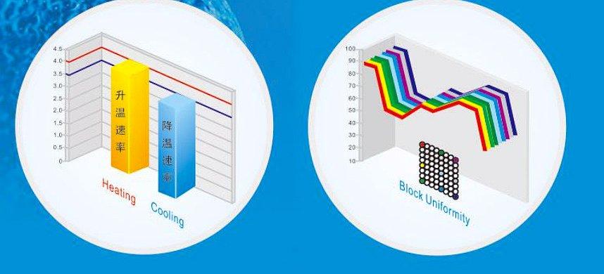 珠海黑马  基因扩增仪 Hema9600产品优势
